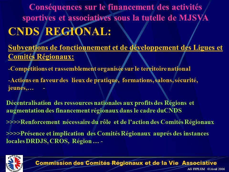 Commission des Comités Régionaux et de la Vie Associative AG FFPLUM 01Avril 2006 CNDS NATIONAL et Plan Sport : Subvention de développement des Fédérat