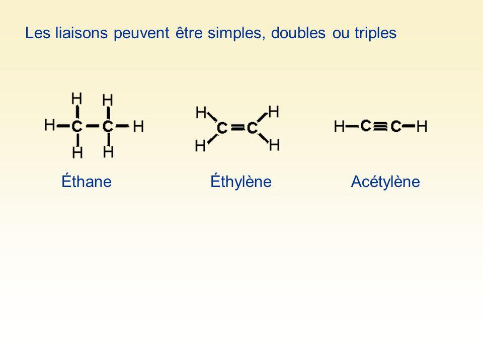 Les liaisons peuvent être simples, doubles ou triples ÉthaneÉthylèneAcétylène