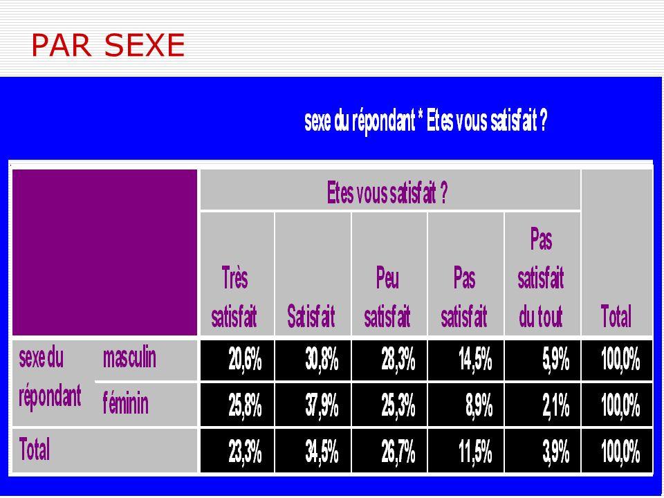 PAR SEXE