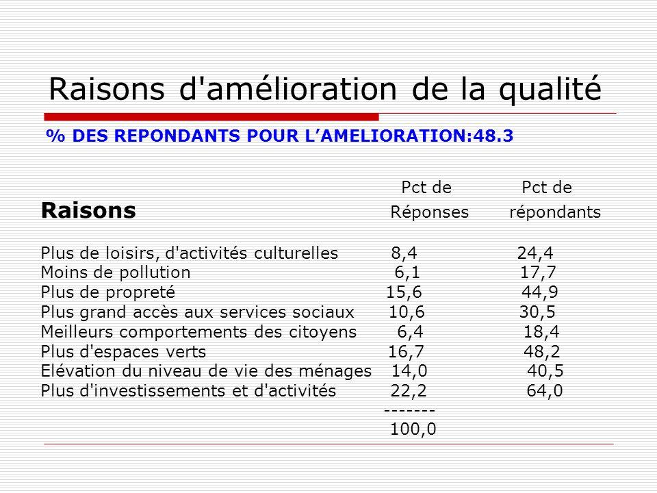 Raisons d amélioration de la qualité Pct de Pct de Raisons Réponses répondants Plus de loisirs, d activités culturelles 8,4 24,4 Moins de pollution 6,1 17,7 Plus de propreté 15,6 44,9 Plus grand accès aux services sociaux 10,6 30,5 Meilleurs comportements des citoyens 6,4 18,4 Plus d espaces verts 16,7 48,2 Elévation du niveau de vie des ménages 14,0 40,5 Plus d investissements et d activités 22,2 64,0 ------- 100,0 % DES REPONDANTS POUR LAMELIORATION:48.3