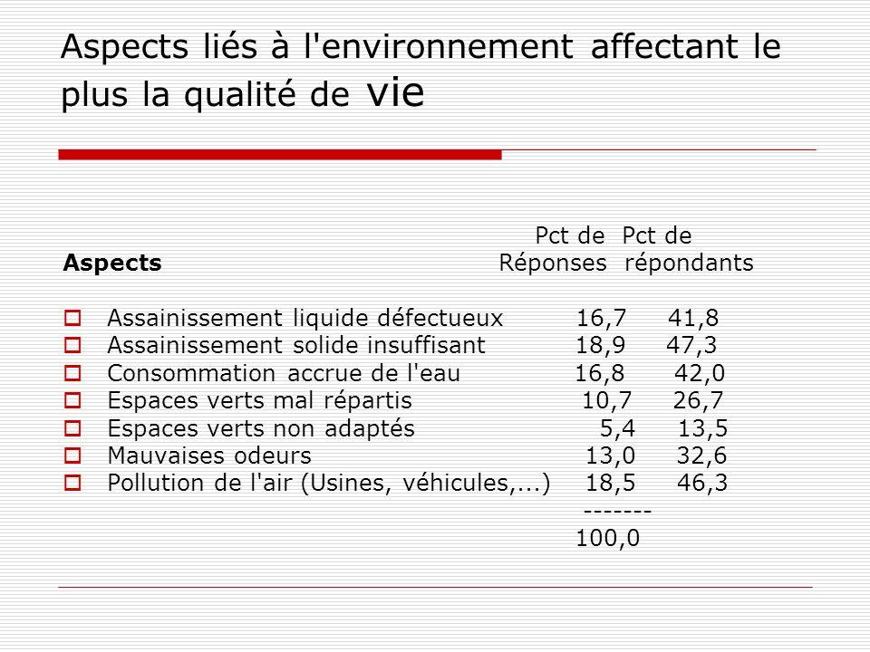 Aspects liés à l environnement affectant le plus la qualité de vie Pct de Pct de Aspects Réponses répondants Assainissement liquide défectueux 16,7 41,8 Assainissement solide insuffisant 18,9 47,3 Consommation accrue de l eau 16,8 42,0 Espaces verts mal répartis 10,7 26,7 Espaces verts non adaptés 5,4 13,5 Mauvaises odeurs 13,0 32,6 Pollution de l air (Usines, véhicules,...) 18,5 46,3 ------- 100,0