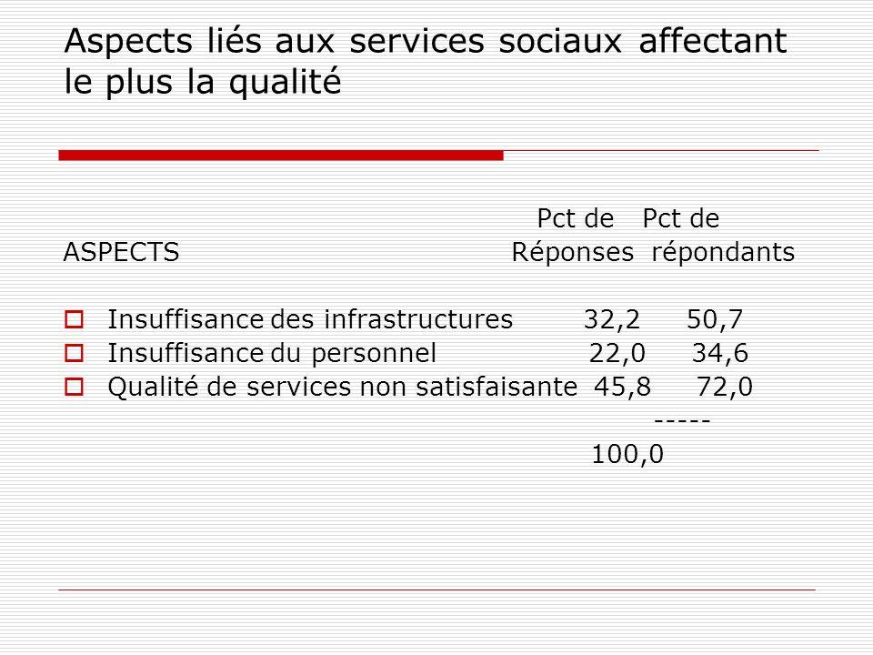 Aspects liés aux services sociaux affectant le plus la qualité Pct de Pct de ASPECTS Réponses répondants Insuffisance des infrastructures 32,2 50,7 Insuffisance du personnel 22,0 34,6 Qualité de services non satisfaisante 45,8 72,0 ----- 100,0