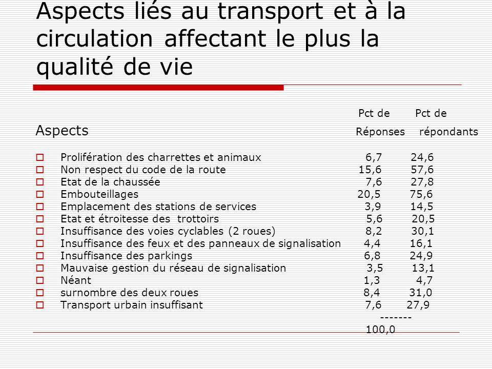 Aspects liés au transport et à la circulation affectant le plus la qualité de vie Pct de Pct de Aspects Réponses répondants Prolifération des charrettes et animaux 6,7 24,6 Non respect du code de la route 15,6 57,6 Etat de la chaussée 7,6 27,8 Embouteillages 20,5 75,6 Emplacement des stations de services 3,9 14,5 Etat et étroitesse des trottoirs 5,6 20,5 Insuffisance des voies cyclables (2 roues) 8,2 30,1 Insuffisance des feux et des panneaux de signalisation 4,4 16,1 Insuffisance des parkings 6,8 24,9 Mauvaise gestion du réseau de signalisation 3,5 13,1 Néant 1,3 4,7 surnombre des deux roues 8,4 31,0 Transport urbain insuffisant 7,6 27,9 ------- 100,0