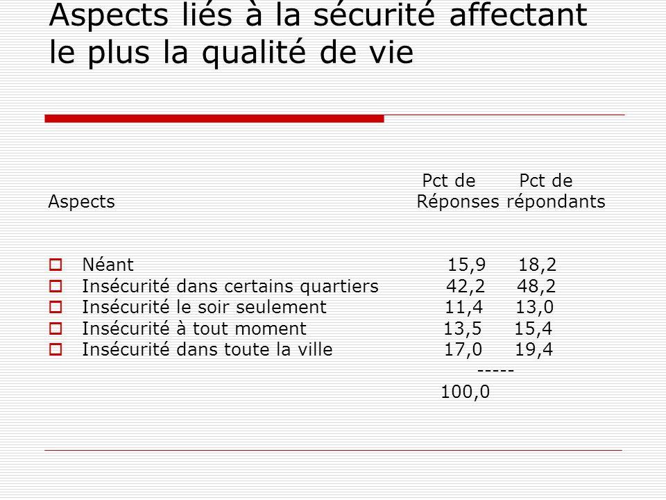 Aspects liés à la sécurité affectant le plus la qualité de vie Pct de Pct de Aspects Réponses répondants Néant 15,9 18,2 Insécurité dans certains quartiers 42,2 48,2 Insécurité le soir seulement 11,4 13,0 Insécurité à tout moment 13,5 15,4 Insécurité dans toute la ville 17,0 19,4 ----- 100,0