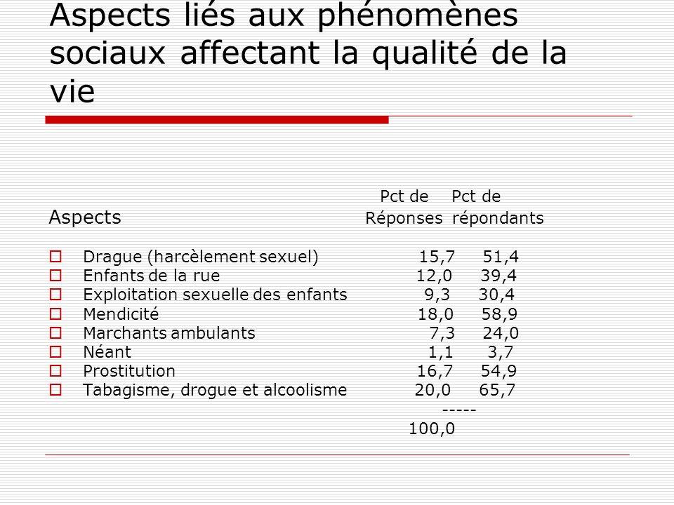 Aspects liés aux phénomènes sociaux affectant la qualité de la vie Pct de Pct de Aspects Réponses répondants Drague (harcèlement sexuel) 15,7 51,4 Enfants de la rue 12,0 39,4 Exploitation sexuelle des enfants 9,3 30,4 Mendicité 18,0 58,9 Marchants ambulants 7,3 24,0 Néant 1,1 3,7 Prostitution 16,7 54,9 Tabagisme, drogue et alcoolisme 20,0 65,7 ----- 100,0