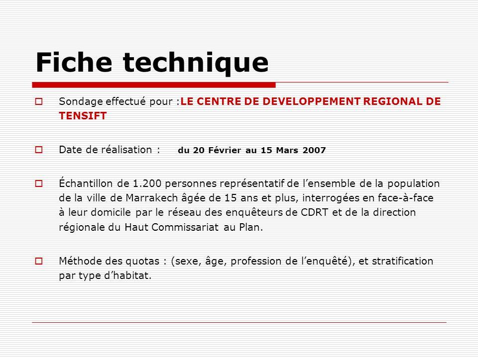 Bénéficiaires de développement de la ville Pct de Pct de modalités Réponses Répondants A ses habitants 14,3 18,5 A une infime partie de ses habitants 15,3 19,8 A ses habitants pauvres 1,2 1,5 A ses habitants riches 37,6 48,7 A des personnes étrangères 23,5 30,5 A des personnes marocaines non résidentes 8,2 10,6 ----- 100,0