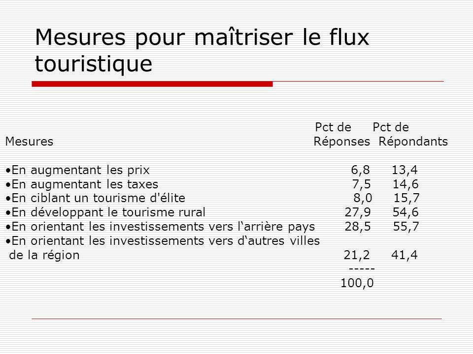 Mesures pour maîtriser le flux touristique Pct de Pct de Mesures Réponses Répondants En augmentant les prix 6,8 13,4 En augmentant les taxes 7,5 14,6 En ciblant un tourisme d élite 8,0 15,7 En développant le tourisme rural 27,9 54,6 En orientant les investissements vers larrière pays 28,5 55,7 En orientant les investissements vers dautres villes de la région 21,2 41,4 ----- 100,0