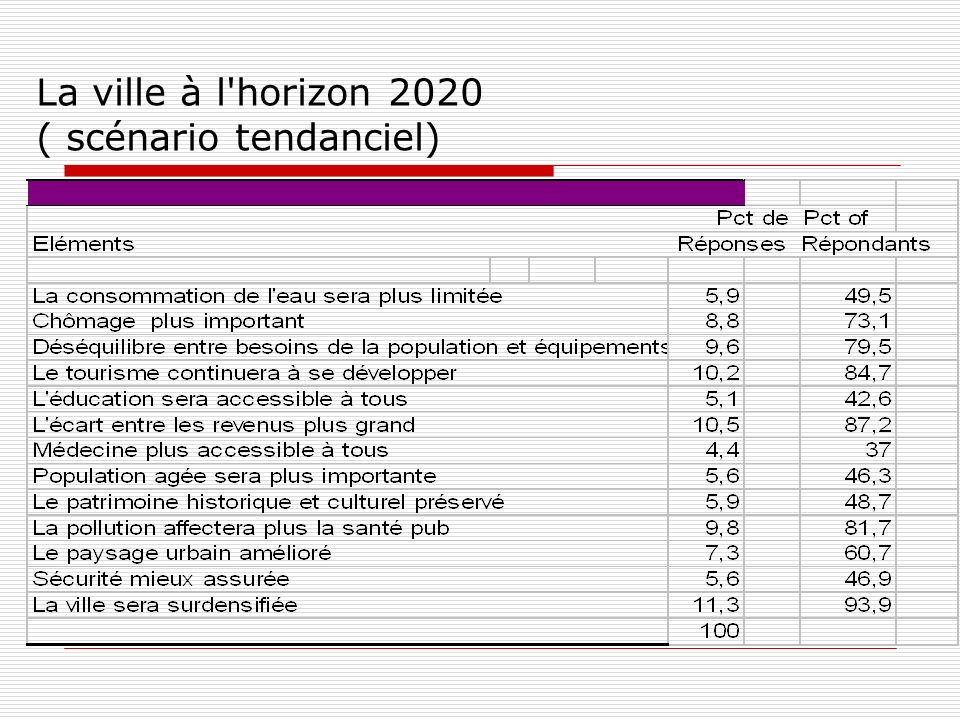 La ville à l horizon 2020 ( scénario tendanciel)