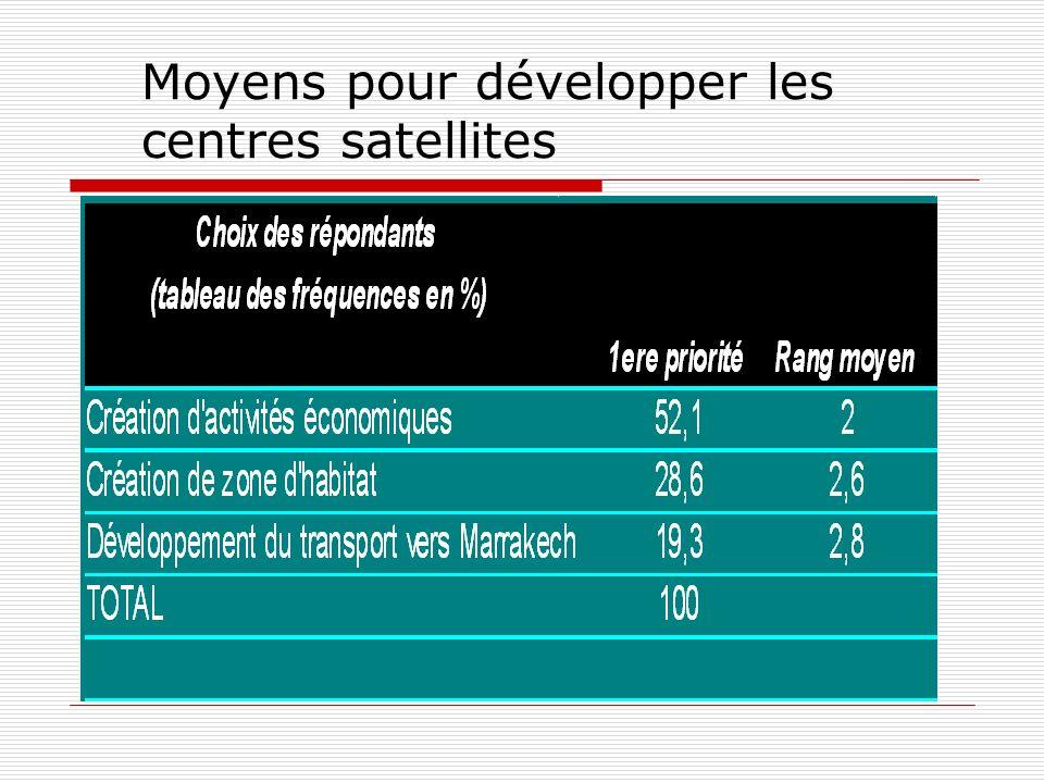 Moyens pour développer les centres satellites