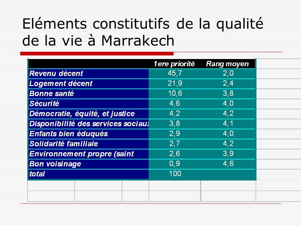 Eléments constitutifs de la qualité de la vie à Marrakech
