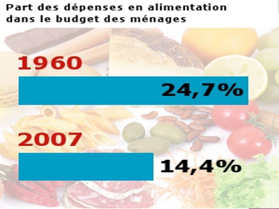 La recherche du plaisir induit de nouvelles préférences Ex : Lonctueux, le mou, le sucré et le tartinable Les français préfèrent la viande et le poisson aux produits dorigine végétale - Les produits transformés ( - de temps de préparation) représentent 41% des dépenses.