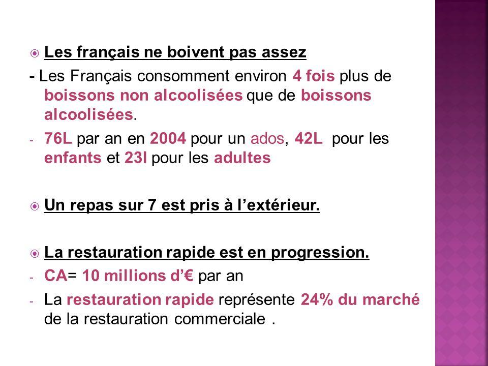 Les français ne boivent pas assez - Les Français consomment environ 4 fois plus de boissons non alcoolisées que de boissons alcoolisées.