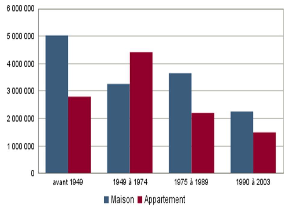 Les français passent en moyenne prés de 18heures/jour chez eux - Grâce au passage aux 35H et laugmentation du nombre de retraités - Laugmentation des équipements électroniques de loisir et de communication, travail à domicile et équipements de sport.