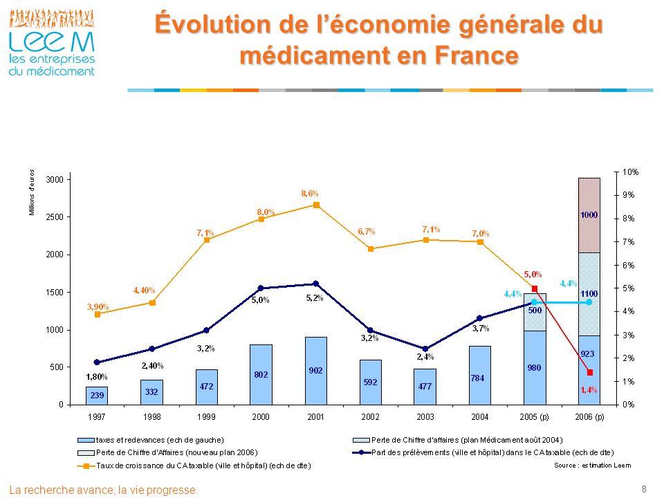 La recherche avance, la vie progresse. 8 Évolution de léconomie générale du médicament en France