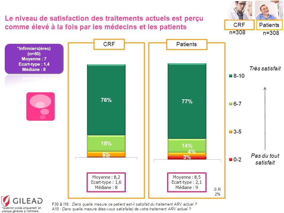 CRF Patients Très satisfait Pas du tout satisfait Moyenne : 8,2 Ecart-type : 1,6 Médiane : 8 Le niveau de satisfaction des traitements actuels est per