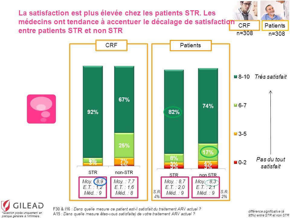CRF Patients Très satisfait Pas du tout satisfait La satisfaction est plus élevée chez les patients STR. Les médecins ont tendance à accentuer le déca