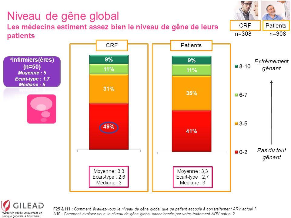 CRF Patients Extrêmement gênant Pas du tout gênant Niveau de gêne global Les médecins estiment assez bien le niveau de gêne de leurs patients F25 & I1