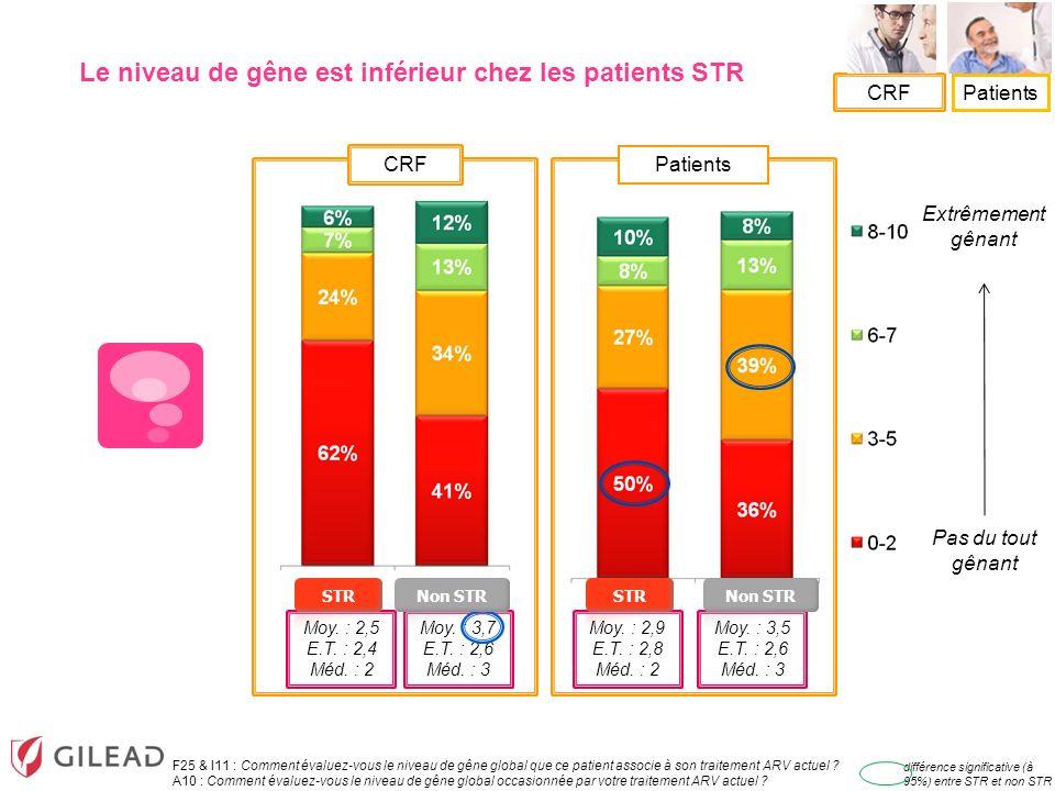 CRF Patients Extrêmement gênant Pas du tout gênant Le niveau de gêne est inférieur chez les patients STR F25 & I11 : Comment évaluez-vous le niveau de