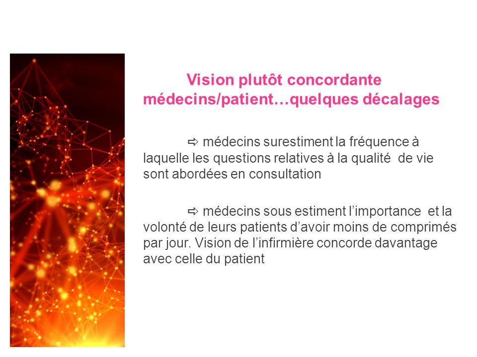 Vision plutôt concordante médecins/patient…quelques décalages médecins surestiment la fréquence à laquelle les questions relatives à la qualité de vie
