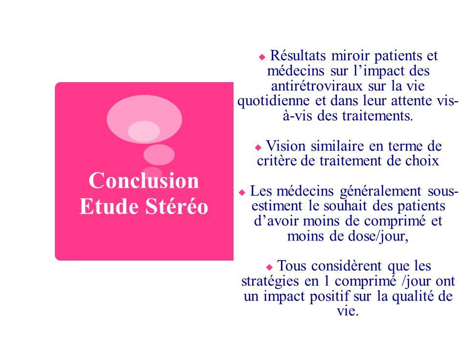 Conclusion Etude Stéréo Résultats miroir patients et médecins sur limpact des antirétroviraux sur la vie quotidienne et dans leur attente vis- à-vis d
