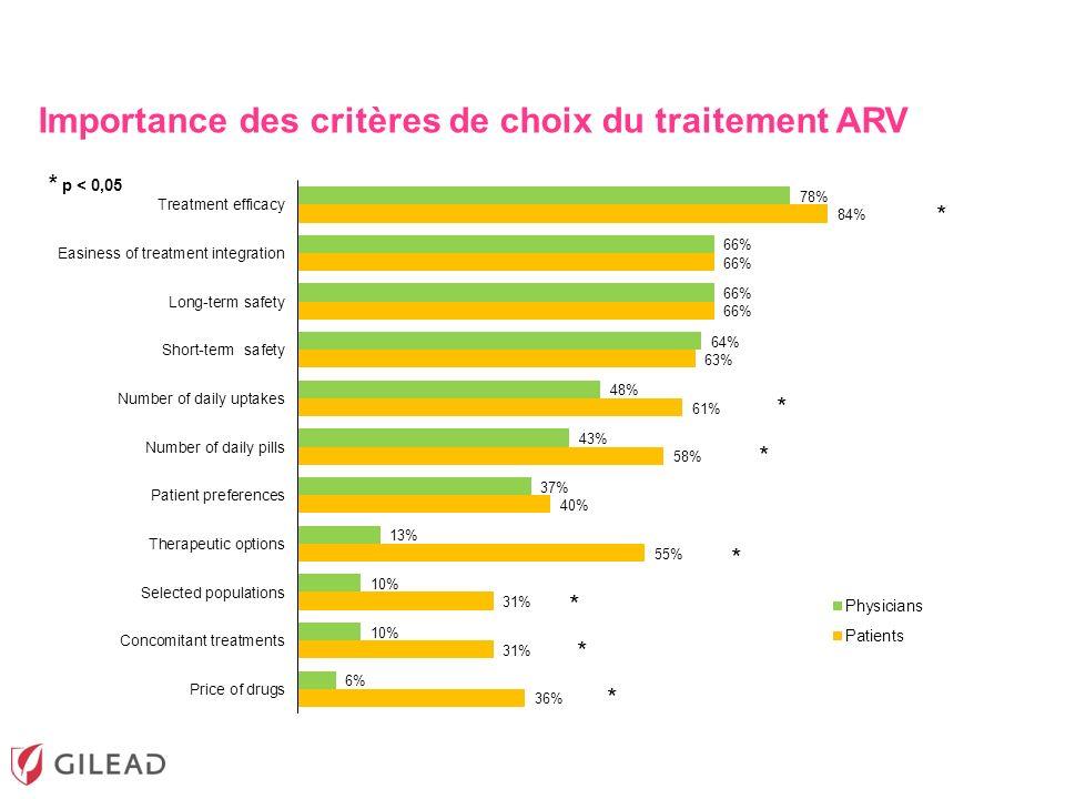 Importance des critères de choix du traitement ARV