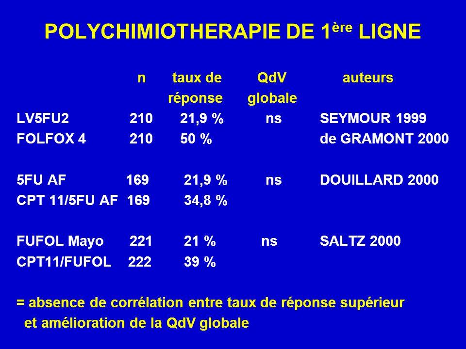 n taux de QdV auteurs réponse globale LV5FU2 210 21,9 % ns SEYMOUR 1999 FOLFOX 4 210 50 % de GRAMONT 2000 5FU AF 169 21,9 % ns DOUILLARD 2000 CPT 11/5FU AF 169 34,8 % FUFOL Mayo 221 21 % ns SALTZ 2000 CPT11/FUFOL 222 39 % = absence de corrélation entre taux de réponse supérieur et amélioration de la QdV globale POLYCHIMIOTHERAPIE DE 1 ère LIGNE
