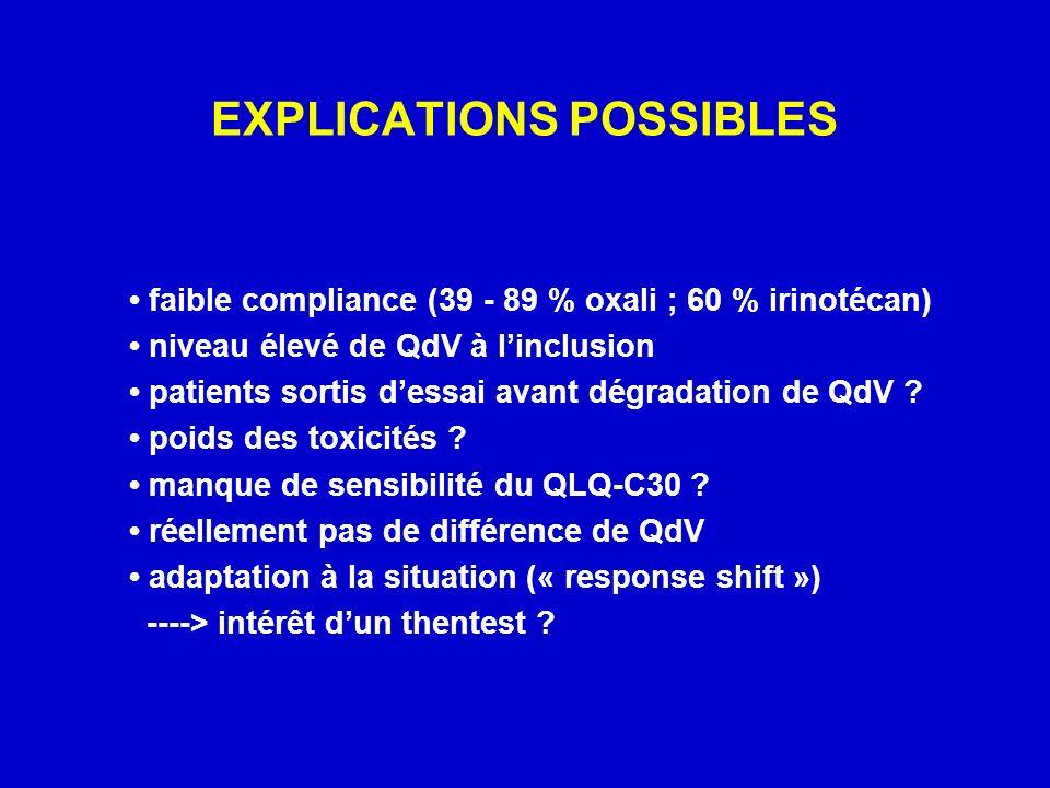 EXPLICATIONS POSSIBLES faible compliance (39 - 89 % oxali ; 60 % irinotécan) niveau élevé de QdV à linclusion patients sortis dessai avant dégradation de QdV .