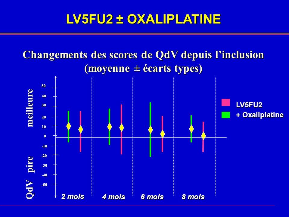 LV5FU2 ± OXALIPLATINE Changements des scores de QdV depuis linclusion (moyenne ± écarts types) LV5FU2 + Oxaliplatine 2 mois 4 mois 6 mois 8 mois QdV pire meilleure 0 -10 -30 -40 -50 40 30 20 10 -20 50