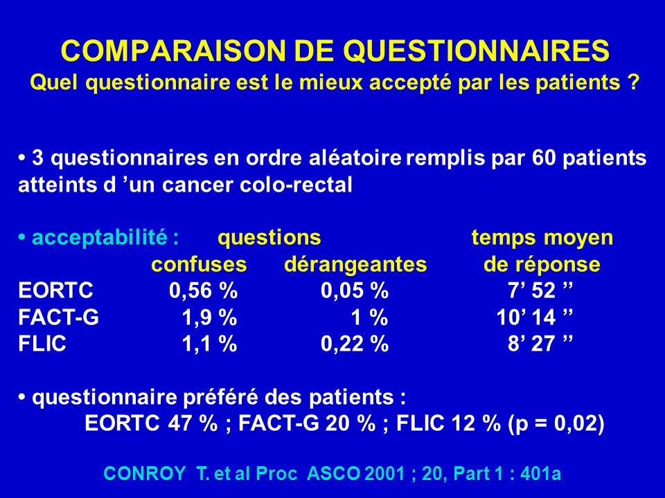 3 questionnaires en ordre aléatoire remplis par 60 patients atteints d un cancer colo-rectal acceptabilité : questions temps moyen confusesdérangeantesde réponse EORTC 0,56 % 0,05 % 7 52 FACT-G 1,9 %1 % 10 14 FLIC 1,1 % 0,22 % 8 27 questionnaire préféré des patients : EORTC 47 % ; FACT-G 20 % ; FLIC 12 % (p = 0,02) CONROY T.