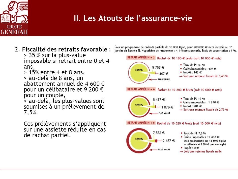 II. Les Atouts de lassurance-vie 2. Fiscalité des retraits favorable : > 35 % sur la plus-value imposable si retrait entre 0 et 4 ans, > 15% entre 4 e