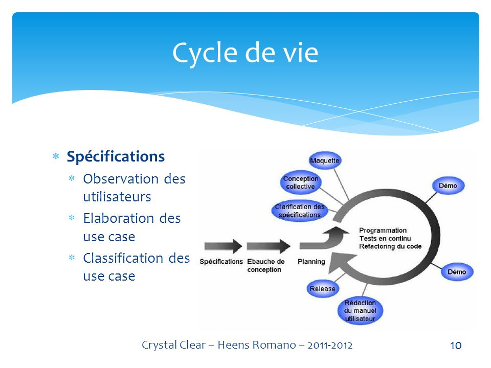 Spécifications Observation des utilisateurs Elaboration des use case Classification des use case Cycle de vie 10 Crystal Clear – Heens Romano – 2011-2