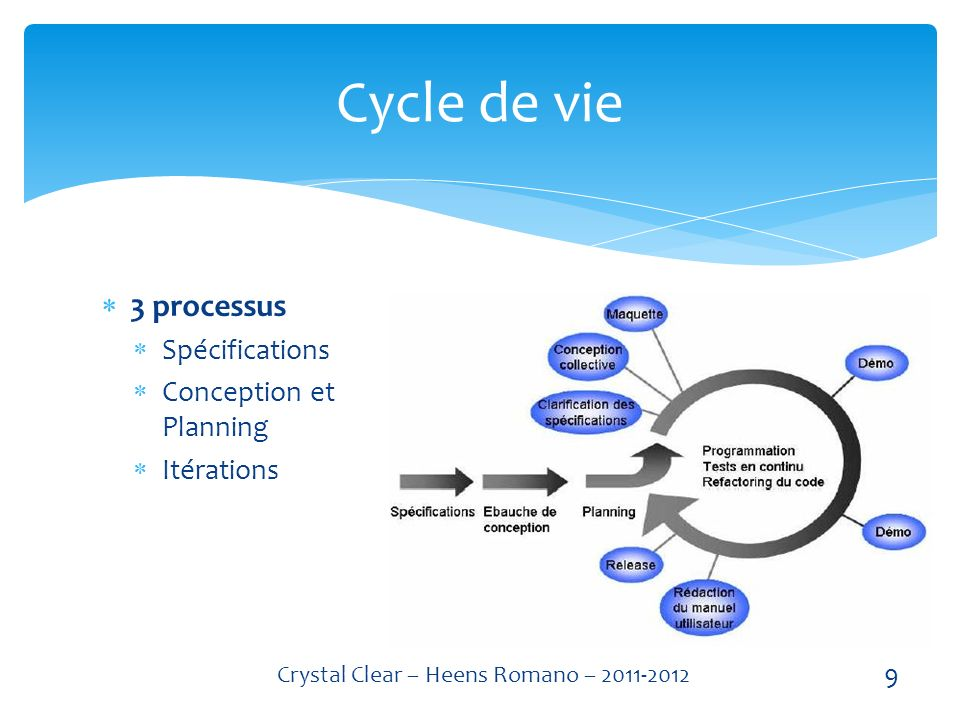 Spécifications Observation des utilisateurs Elaboration des use case Classification des use case Cycle de vie 10 Crystal Clear – Heens Romano – 2011-2012