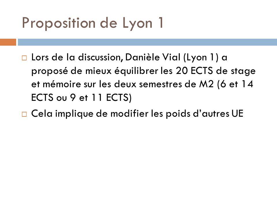 Proposition de Lyon 1 Lors de la discussion, Danièle Vial (Lyon 1) a proposé de mieux équilibrer les 20 ECTS de stage et mémoire sur les deux semestres de M2 (6 et 14 ECTS ou 9 et 11 ECTS) Cela implique de modifier les poids dautres UE
