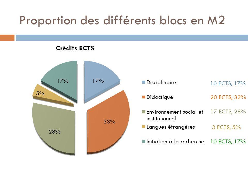 Proportion des différents blocs en M2 10 ECTS, 17% 20 ECTS, 33% 17 ECTS, 28% 3 ECTS, 5% 10 ECTS, 17% 17% 33% 5% 28%