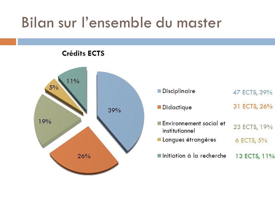 Bilan sur lensemble du master 47 ECTS, 39% 31 ECTS, 26% 23 ECTS, 19% 6 ECTS, 5% 13 ECTS, 11% 5% 39% 26% 19% 11%