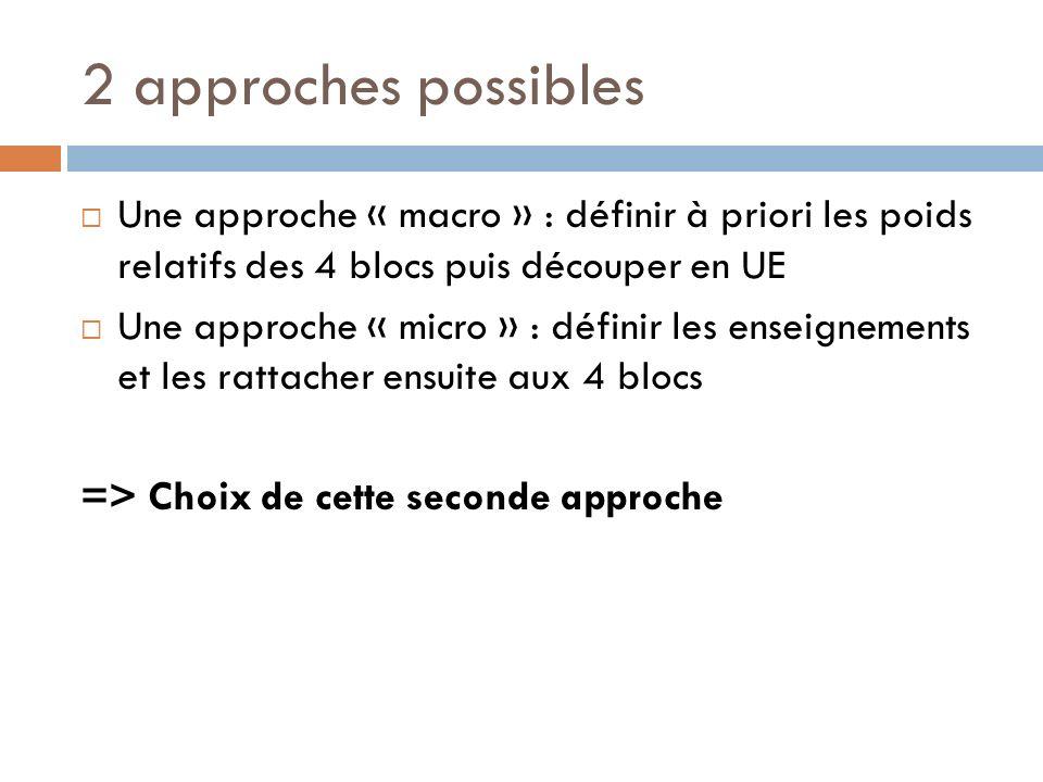 2 approches possibles Une approche « macro » : définir à priori les poids relatifs des 4 blocs puis découper en UE Une approche « micro » : définir les enseignements et les rattacher ensuite aux 4 blocs => Choix de cette seconde approche