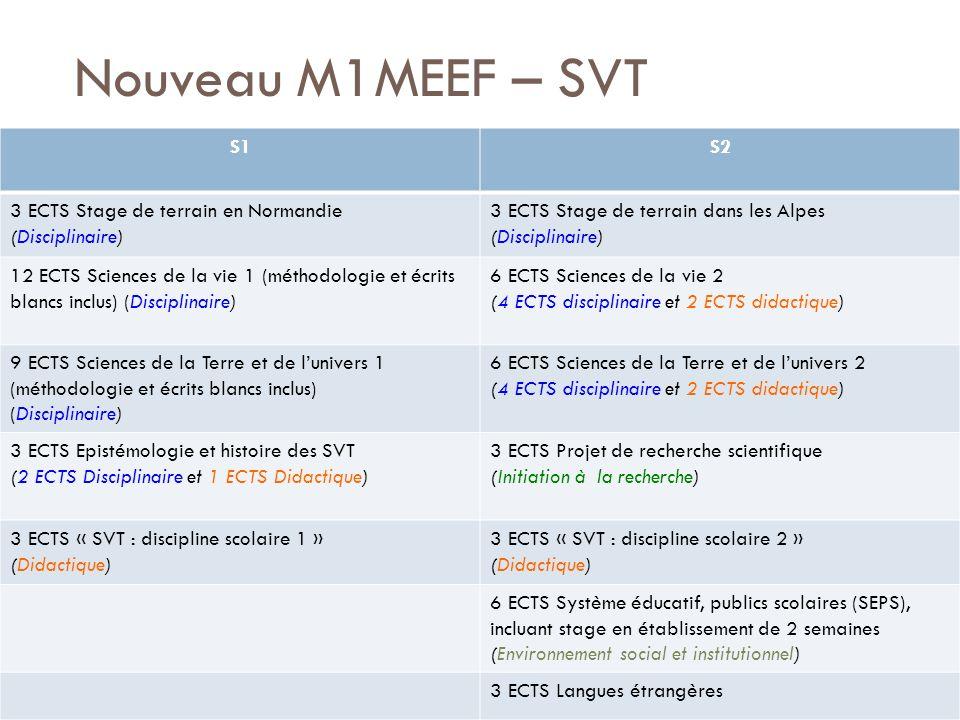 Nouveau M1MEEF – SVT S1S2 3 ECTS Stage de terrain en Normandie (Disciplinaire) 3 ECTS Stage de terrain dans les Alpes (Disciplinaire) 12 ECTS Sciences de la vie 1 (méthodologie et écrits blancs inclus) (Disciplinaire) 6 ECTS Sciences de la vie 2 (4 ECTS disciplinaire et 2 ECTS didactique) 9 ECTS Sciences de la Terre et de lunivers 1 (méthodologie et écrits blancs inclus) (Disciplinaire) 6 ECTS Sciences de la Terre et de lunivers 2 (4 ECTS disciplinaire et 2 ECTS didactique) 3 ECTS Epistémologie et histoire des SVT (2 ECTS Disciplinaire et 1 ECTS Didactique) 3 ECTS Projet de recherche scientifique (Initiation à la recherche) 3 ECTS « SVT : discipline scolaire 1 » (Didactique) 3 ECTS « SVT : discipline scolaire 2 » (Didactique) 6 ECTS Système éducatif, publics scolaires (SEPS), incluant stage en établissement de 2 semaines (Environnement social et institutionnel) 3 ECTS Langues étrangères