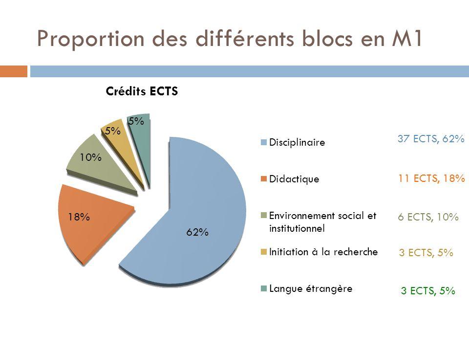 Proportion des différents blocs en M1 37 ECTS, 62% 11 ECTS, 18% 6 ECTS, 10% 3 ECTS, 5% 62% 5% 10%