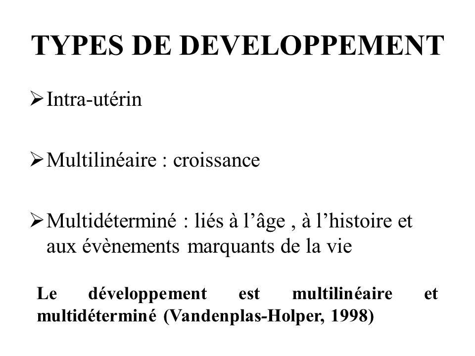 TYPES DE DEVELOPPEMENT Intra-utérin Multilinéaire : croissance Multidéterminé : liés à lâge, à lhistoire et aux évènements marquants de la vie Le déve