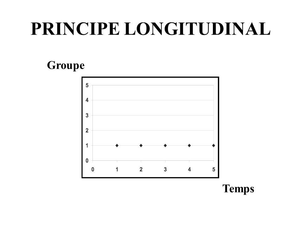 PRINCIPE LONGITUDINAL Groupe Temps