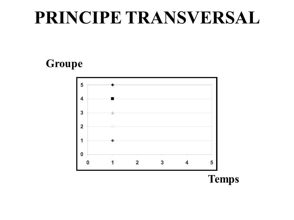 PRINCIPE TRANSVERSAL Groupe Temps