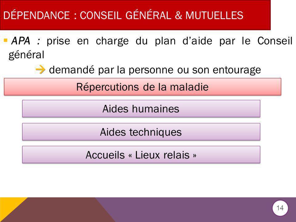DÉPENDANCE : CONSEIL GÉNÉRAL & MUTUELLES APA : prise en charge du plan daide par le Conseil général demandé par la personne ou son entourage 14 Réperc