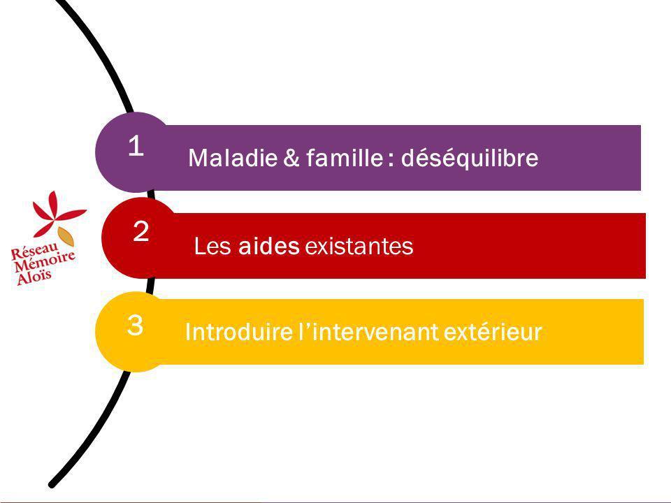 2 Maladie & famille : déséquilibre Les aides existantes Introduire lintervenant extérieur 1 2 3