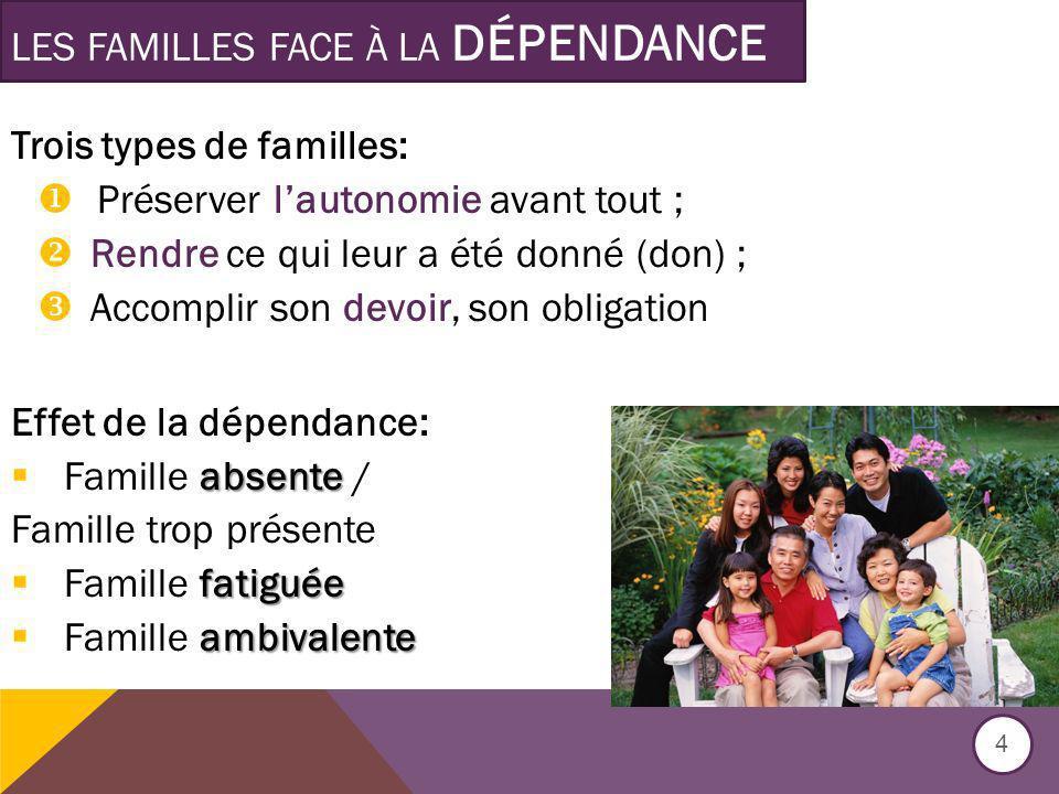LES FAMILLES FACE À LA DÉPENDANCE Trois types de familles: Préserver lautonomie avant tout ; Rendre ce qui leur a été donné (don) ; Accomplir son devo