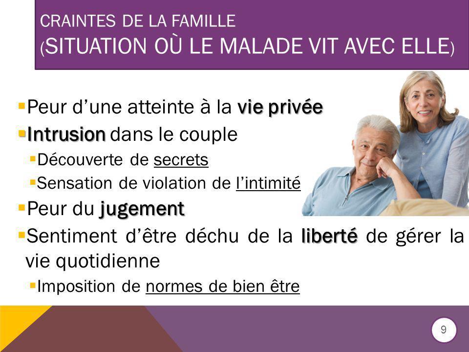 CRAINTES DE LA FAMILLE ( SITUATION OÙ LE MALADE VIT AVEC ELLE ) vie privée Peur dune atteinte à la vie privée Intrusion Intrusion dans le couple Décou