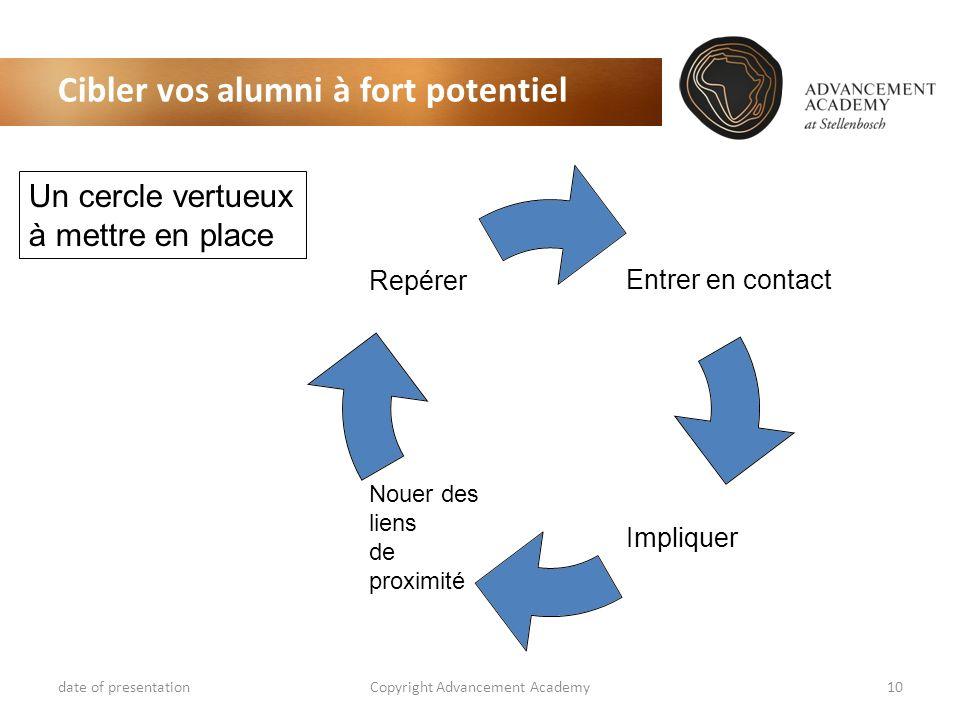 Cibler vos alumni à fort potentiel date of presentationCopyright Advancement Academy10 Entrer en contact Impliquer Nouer des liens de proximité Repére