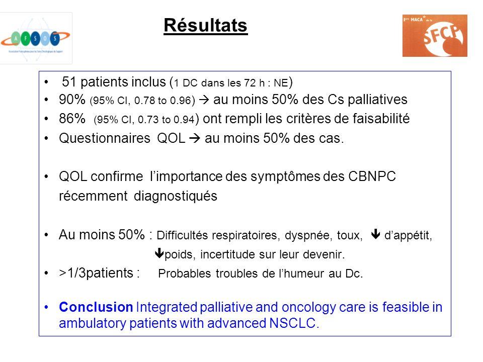 51 patients inclus ( 1 DC dans les 72 h : NE ) 90% (95% CI, 0.78 to 0.96 ) au moins 50% des Cs palliatives 86% (95% CI, 0.73 to 0.94 ) ont rempli les