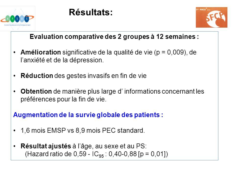 Evaluation comparative des 2 groupes à 12 semaines : Amélioration significative de la qualité de vie (p = 0,009), de lanxiété et de la dépression. Réd
