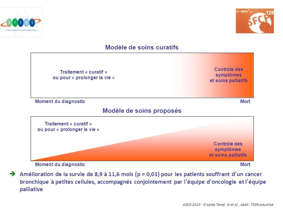 ASCO 2010 - Daprès Temel JS et al., abstr. 7509 actualisé Amélioration de la survie de 8,9 à 11,6 mois (p = 0,01) pour les patients souffrant dun canc