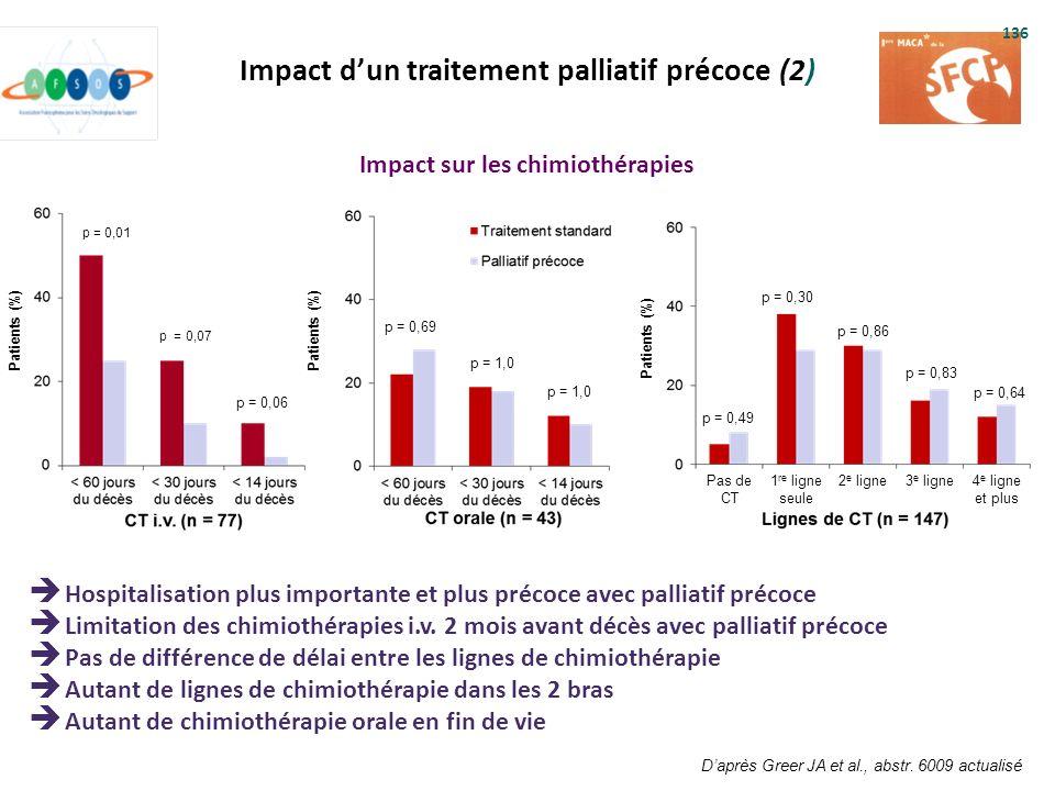 Impact dun traitement palliatif précoce (2) Impact sur les chimiothérapies Daprès Greer JA et al., abstr. 6009 actualisé p = 1,0 p = 0,49 p = 0,30 p =